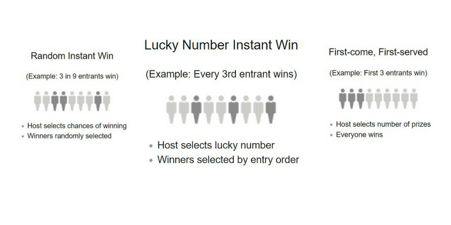 Types of Amazon Giveaways that work well for FBA sellers