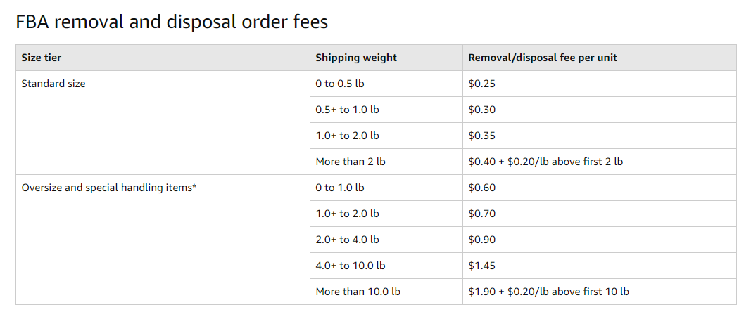 Amazon FBA removal order fee schedule